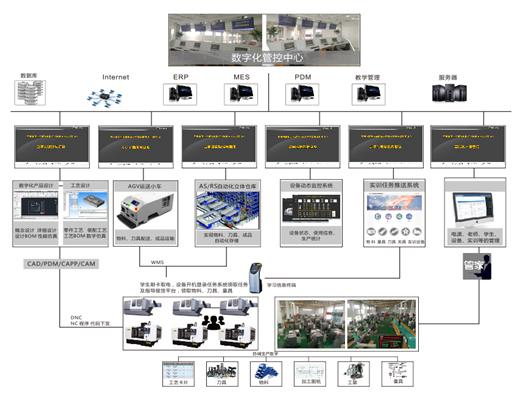 數字化車間解決方案-智能車間布局規劃方案-廣州德誠智能科技