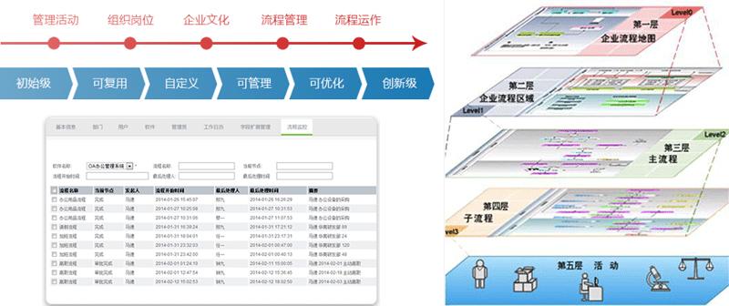 BPM系統-BPM管理軟件-BPM業務流程管理系統-廣州德誠智能科技
