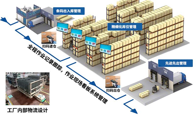 数字化工厂方案-智能工厂方案-数字化智能工厂解决方案-广州德诚智能科技