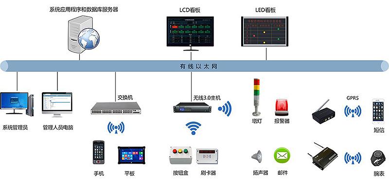 物聯網安燈系統方案-andon系統方案-智能安燈系統-廣州德誠智能科技