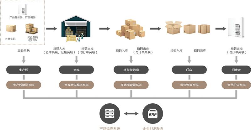 質量追溯系統-質量溯源系統-產品質量追溯系統-廣州德誠智能科技