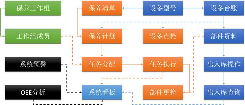 TPM設備管理系統-設備點檢管理軟件-設備故障管理系統-廣州德誠智能科技