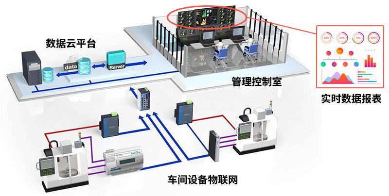 工業設備聯網系統-數控機床聯網方案-廣州德誠智能科技