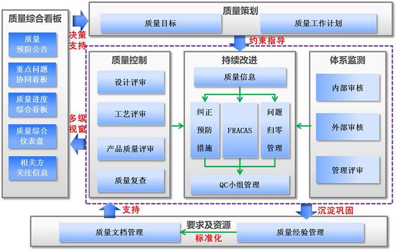 QMS質量管理系統-質量管理軟件-質量信息系統-廣州德誠智能科技