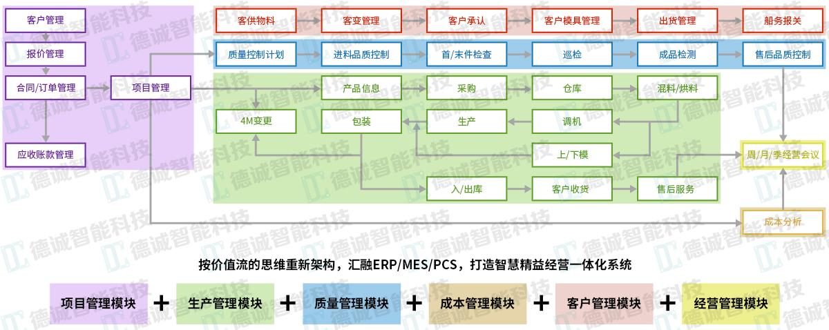 MES-MES系統-MES管理系統-MES系統解決方案-廣州德誠智能科技